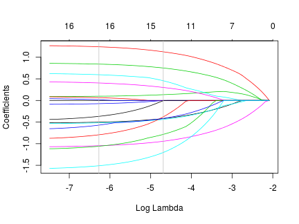 Figure 3: coefficient estimates parameterized by lambda