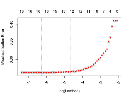 Figure 2: cross validation plot showing expected prediction error