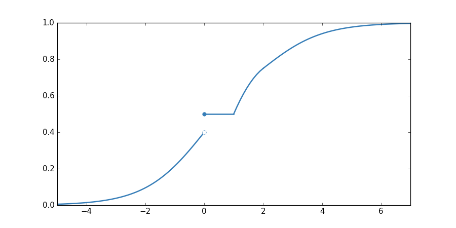 Figure 1: a cumulative density function