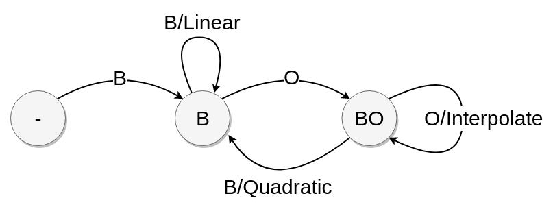 Figure 2: the quadratic spline state diagram. Here 'B' indicates a blue, on-point coordinate; 'O' an orange, not on-point coordinate.